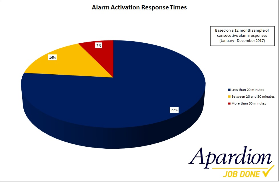 Aberdeen Security - Facilities Management | APARDION ALARM RESPONSE TIMES – RESULTS 2017 - Apardion